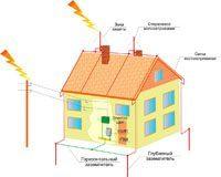Электромонтаж. Молниезащита зданий, молниеприемник г.Хабаровск