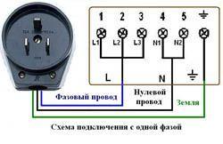 Подключение электроплиты в Хабаровске. Электромонтаж компанией Русский электрик