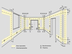 Основные правила электромонтажа электропроводки в помещениях в Хабаровске. Электромонтаж компанией Русский электрик